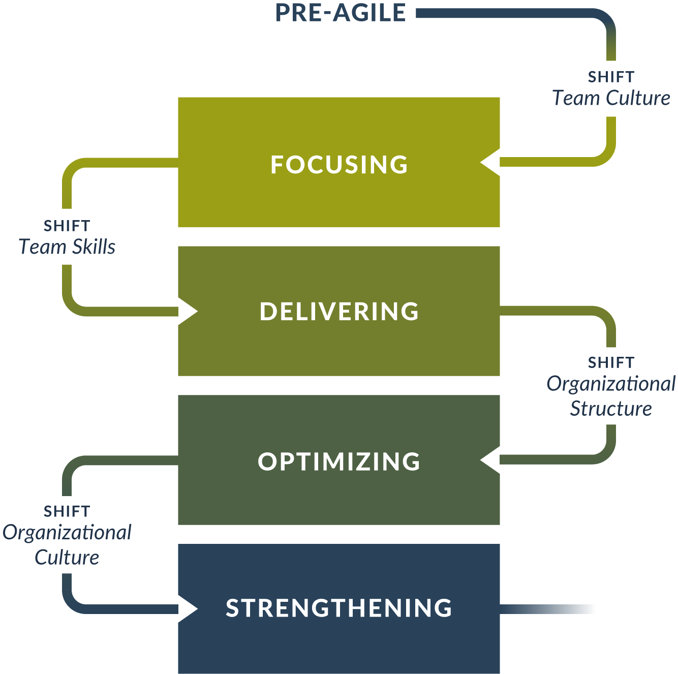 The Agile Fluency Model
